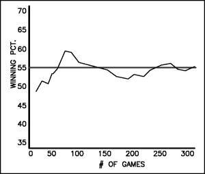 gambler-graph